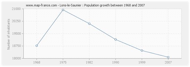 Population Lons-le-Saunier