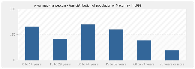 Age distribution of population of Macornay in 1999