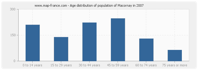 Age distribution of population of Macornay in 2007