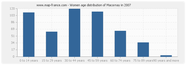 Women age distribution of Macornay in 2007