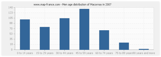 Men age distribution of Macornay in 2007