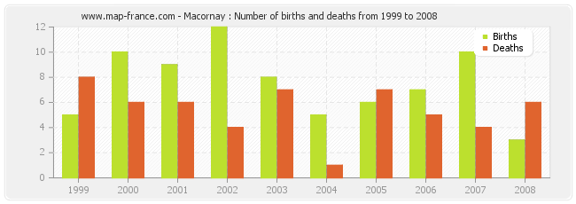 Macornay : Number of births and deaths from 1999 to 2008