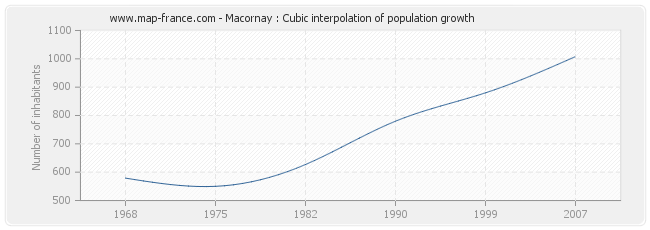 Macornay : Cubic interpolation of population growth