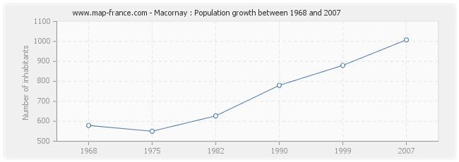 Population Macornay