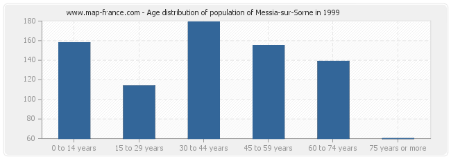 Age distribution of population of Messia-sur-Sorne in 1999