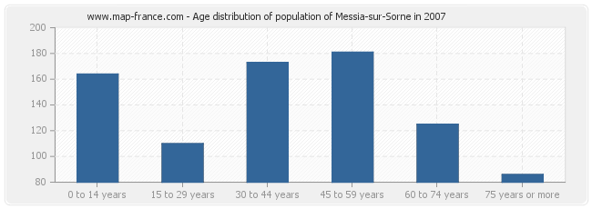 Age distribution of population of Messia-sur-Sorne in 2007