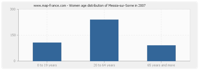 Women age distribution of Messia-sur-Sorne in 2007