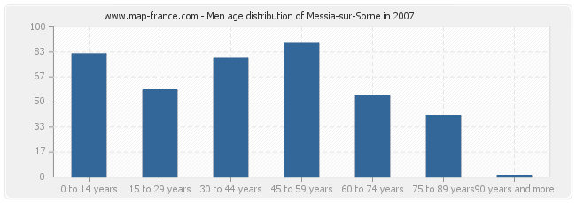Men age distribution of Messia-sur-Sorne in 2007