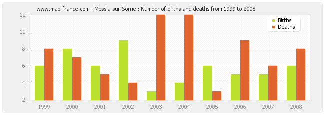 Messia-sur-Sorne : Number of births and deaths from 1999 to 2008