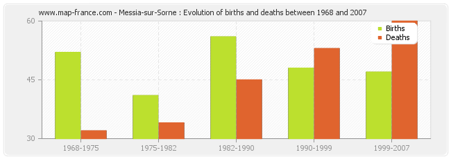 Messia-sur-Sorne : Evolution of births and deaths between 1968 and 2007