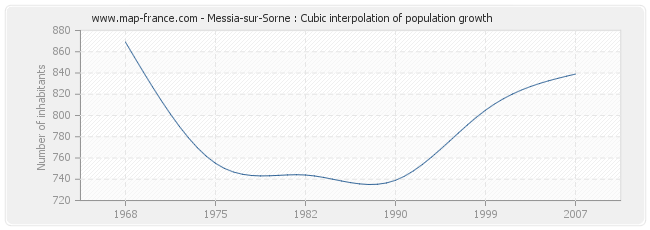 Messia-sur-Sorne : Cubic interpolation of population growth