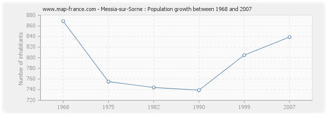 Population Messia-sur-Sorne
