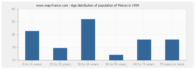 Age distribution of population of Moiron in 1999