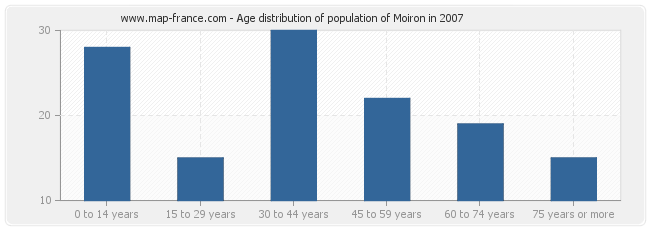 Age distribution of population of Moiron in 2007