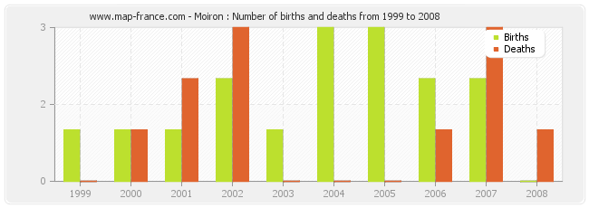 Moiron : Number of births and deaths from 1999 to 2008