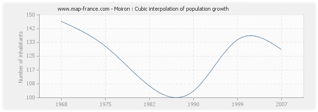 Moiron : Cubic interpolation of population growth