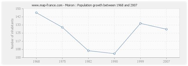 Population Moiron