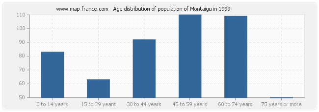 Age distribution of population of Montaigu in 1999