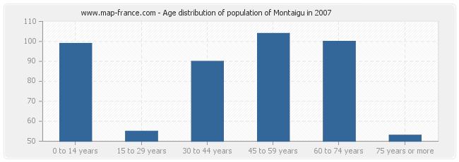 Age distribution of population of Montaigu in 2007