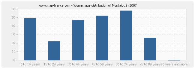 Women age distribution of Montaigu in 2007