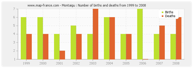 Montaigu : Number of births and deaths from 1999 to 2008