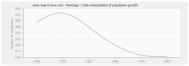 Montaigu : Cubic interpolation of population growth