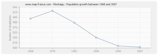 Population Montaigu