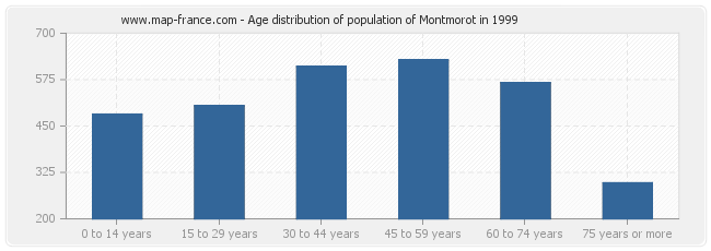 Age distribution of population of Montmorot in 1999