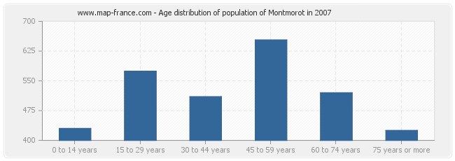 Age distribution of population of Montmorot in 2007