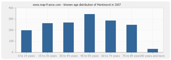 Women age distribution of Montmorot in 2007