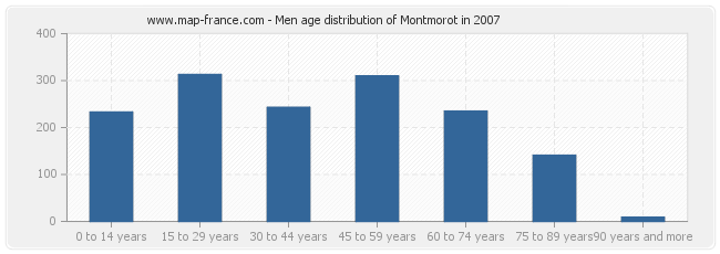 Men age distribution of Montmorot in 2007
