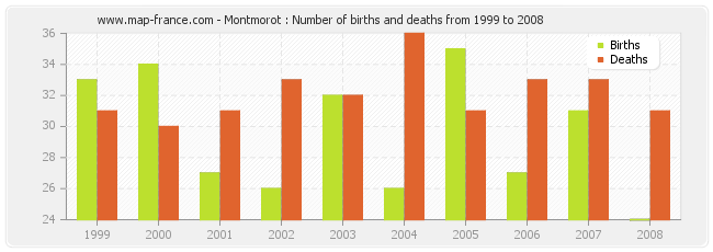 Montmorot : Number of births and deaths from 1999 to 2008