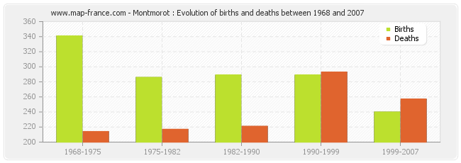 Montmorot : Evolution of births and deaths between 1968 and 2007