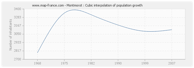 Montmorot : Cubic interpolation of population growth