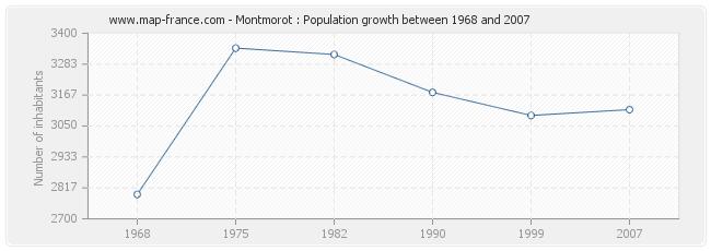 Population Montmorot
