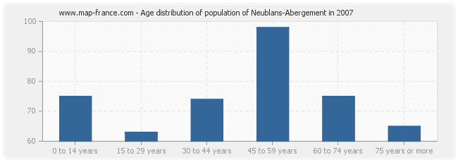 Age distribution of population of Neublans-Abergement in 2007