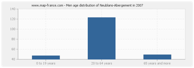 Men age distribution of Neublans-Abergement in 2007