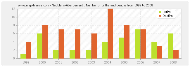 Neublans-Abergement : Number of births and deaths from 1999 to 2008