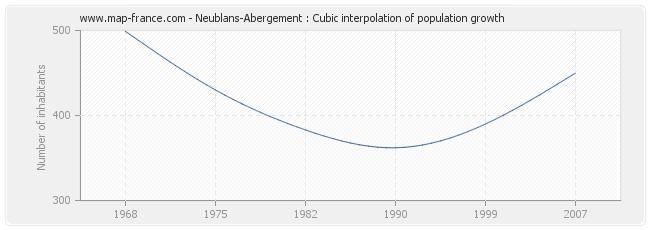 Neublans-Abergement : Cubic interpolation of population growth