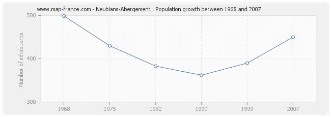 Population Neublans-Abergement