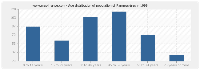 Age distribution of population of Pannessières in 1999
