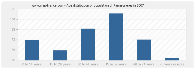 Age distribution of population of Pannessières in 2007