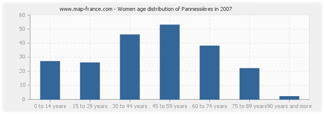 Women age distribution of Pannessières in 2007