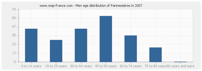 Men age distribution of Pannessières in 2007