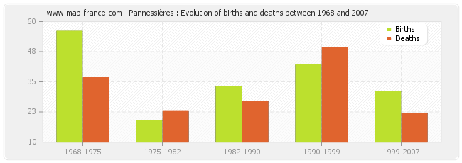 Pannessières : Evolution of births and deaths between 1968 and 2007