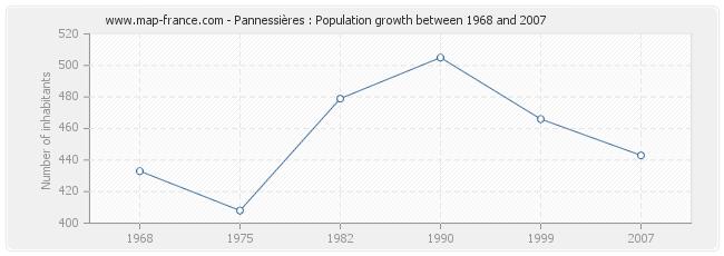 Population Pannessières