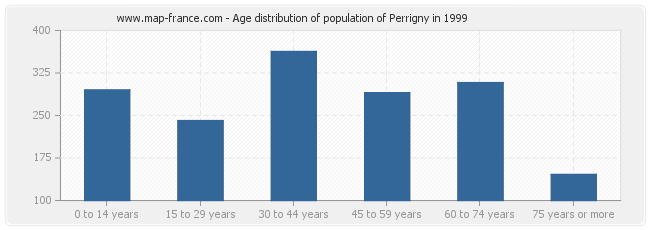 Age distribution of population of Perrigny in 1999