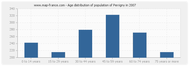 Age distribution of population of Perrigny in 2007