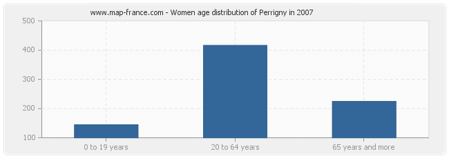 Women age distribution of Perrigny in 2007