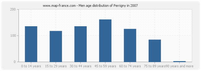 Men age distribution of Perrigny in 2007